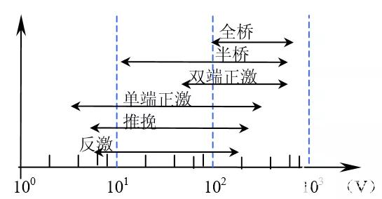 选择拓扑结构主要要考虑哪里方面?总结如何选择拓扑
