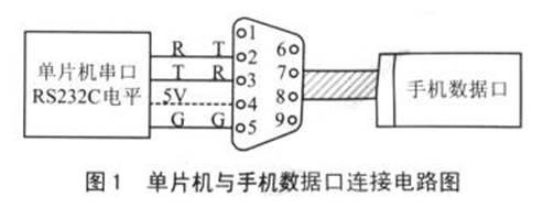 单片机与手机的硬软件接口设计的问题解决方案