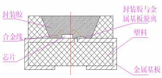 LED支架的防湿气结构设计