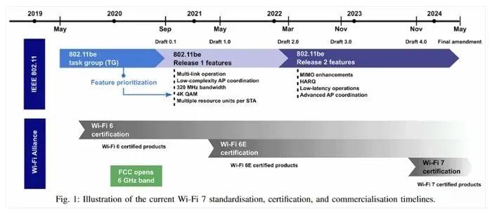 下一代无线技术――Wi-Fi 7,它到底有多强?