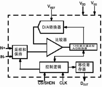 A/D转换器所需的PCB布线策略