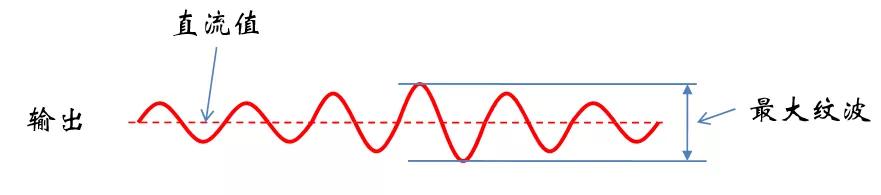 """为什么照明用LED都是电流驱动?考验开关电源性能的""""7个""""概念"""