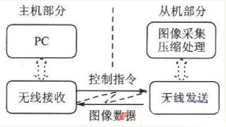 无线内窥系统的工作原理与设计