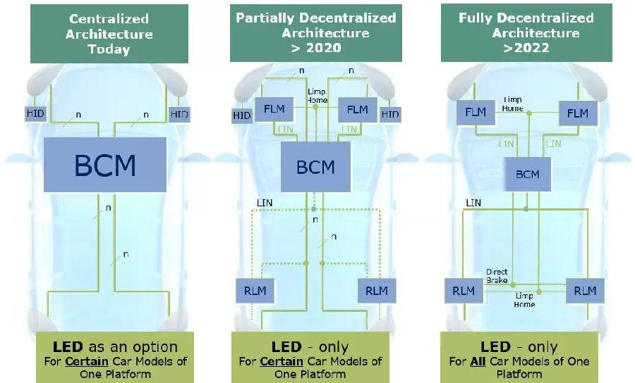 智能高边开关驱动车灯负载的选型设计方法