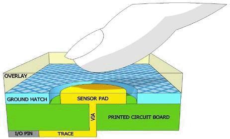 了解电容式传感器原理及触摸感应接口设计