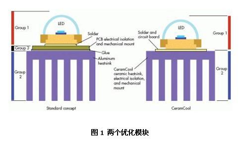 如何用陶瓷散热器改进LED的散热问题