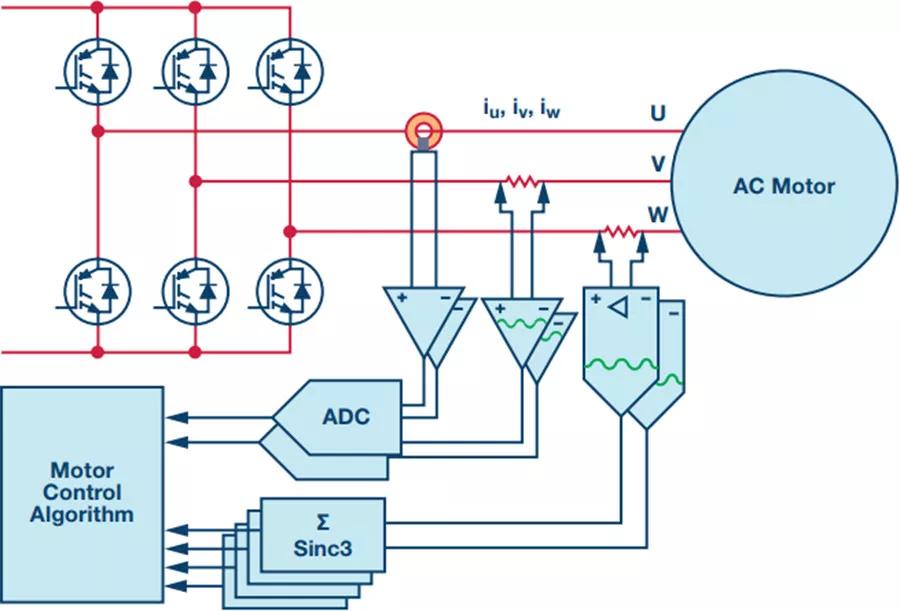 Σ-Δ ADC如何在电机驱动中实现ZJ性能