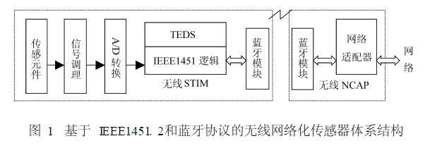 一种基于蓝牙协议的无线网络化传感器结构模型